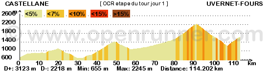 Etape du Tour OCR jour 1