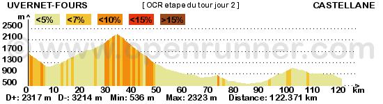 Etape du Tour OCR jour 2