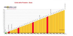 Colle-delle-Finestre-Susa_profile
