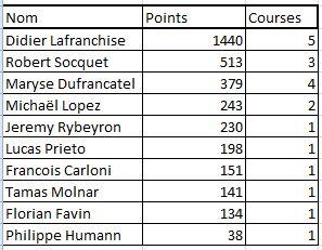 Capture Challenge cyclo classement général aprés 5 épreuves